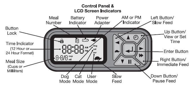 Control Panel and LCD Screen Indicators